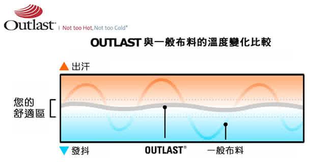 三線加高(CF系列)獨立筒(Outlast+Coolfoam記憶膠麵包床)-雙人5尺,獨立筒,記憶膠,床墊,床