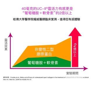 【大研生醫】動易動非變性二型膠原蛋白2入組-UC2添加玻尿酸.專利薑黃.MSM(共60粒)